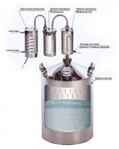 конструкция дистиллятора