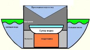 схема простейшего непроточного самогонного аппарата