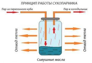 Сухопарник для самогонного аппарата: принцип действия